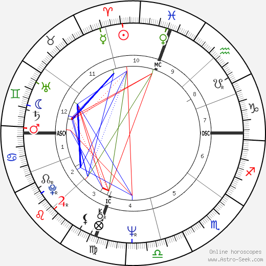 William Vukovich astro natal birth chart, William Vukovich horoscope, astrology