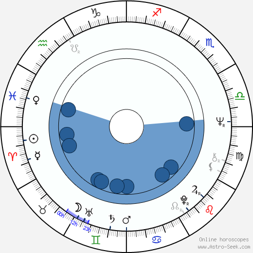 Yu Wang wikipedia, horoscope, astrology, instagram