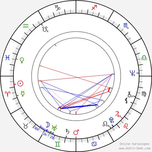 Yu Wang день рождения гороскоп, Yu Wang Натальная карта онлайн