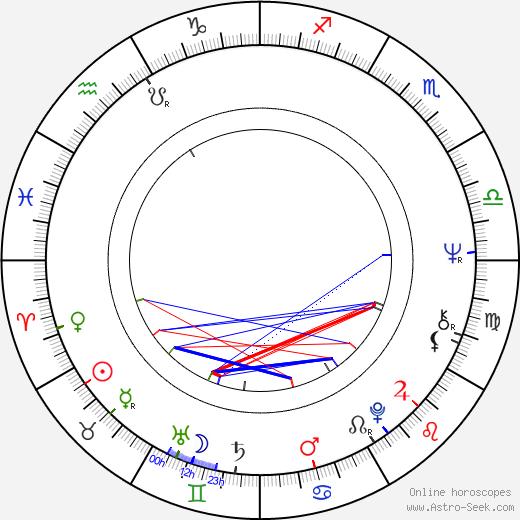 Alberto Fernández de Rosa astro natal birth chart, Alberto Fernández de Rosa horoscope, astrology
