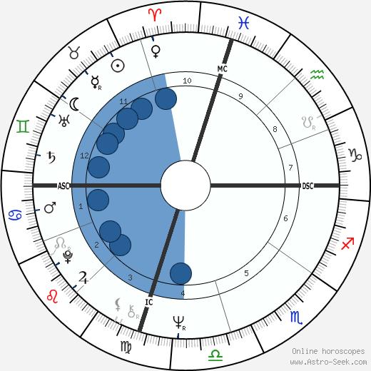 Bill Singer wikipedia, horoscope, astrology, instagram