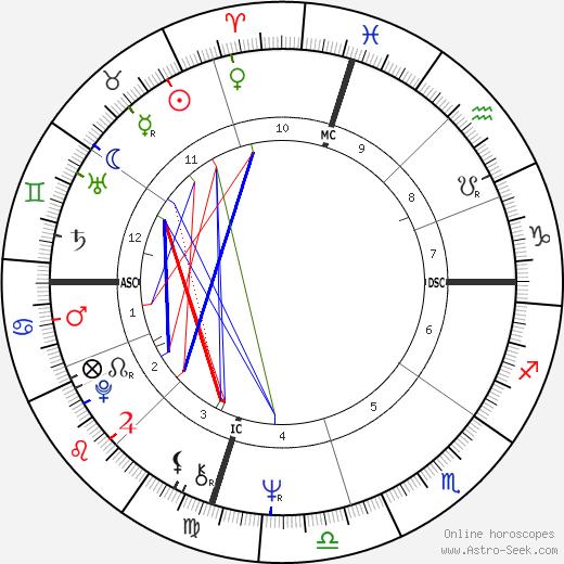 Bill Singer astro natal birth chart, Bill Singer horoscope, astrology