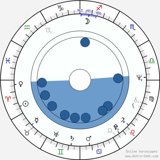 Charles Burnett wikipedia, horoscope, astrology, instagram