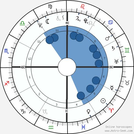 Charles Sobhraj wikipedia, horoscope, astrology, instagram