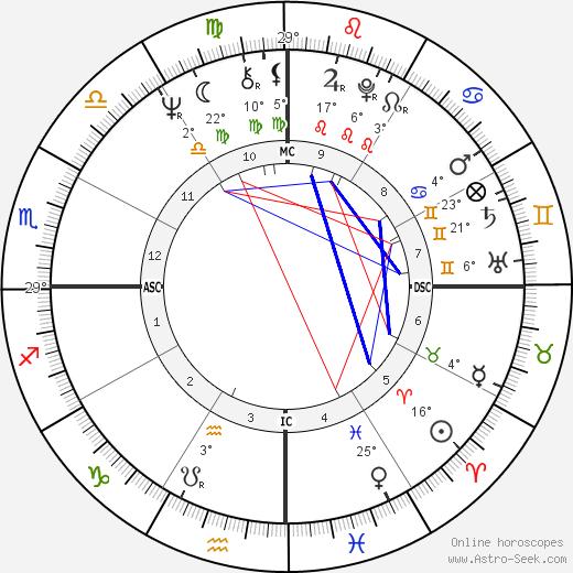 Charles Sobhraj birth chart, biography, wikipedia 2019, 2020