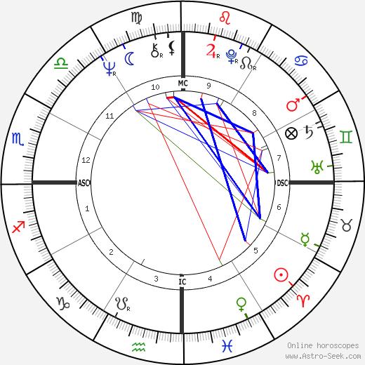Charles Sobhraj astro natal birth chart, Charles Sobhraj horoscope, astrology