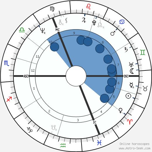 Christine Ockrent wikipedia, horoscope, astrology, instagram