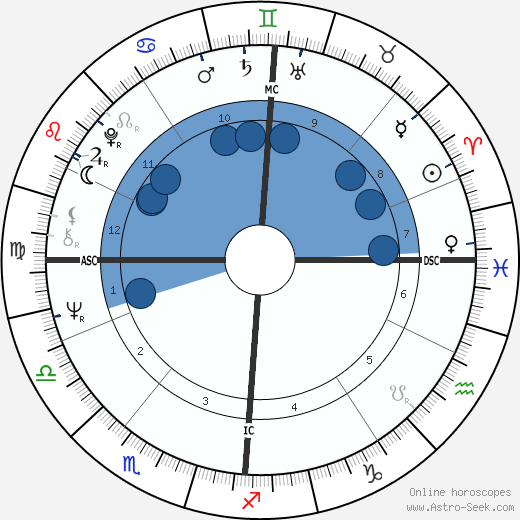 Clive Smith wikipedia, horoscope, astrology, instagram