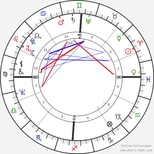 Clive Smith день рождения гороскоп, Clive Smith Натальная карта онлайн