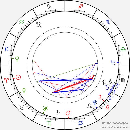 Craig T. Nelson tema natale, oroscopo, Craig T. Nelson oroscopi gratuiti, astrologia