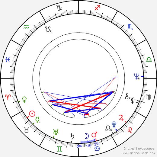 Cuba Gooding день рождения гороскоп, Cuba Gooding Натальная карта онлайн