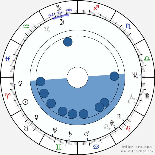 Dave Edmunds wikipedia, horoscope, astrology, instagram