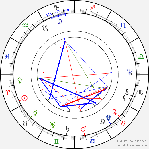 Dave Edmunds birth chart, Dave Edmunds astro natal horoscope, astrology