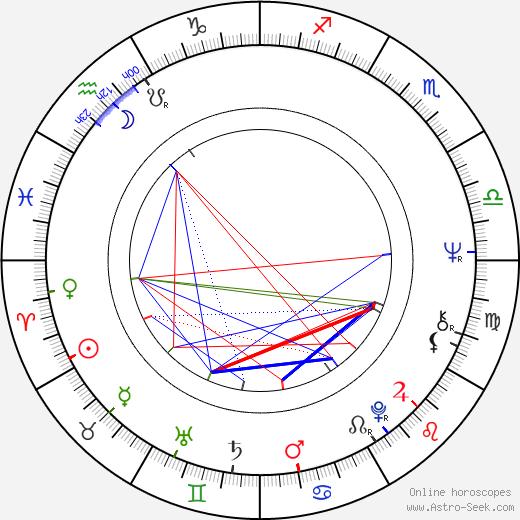 Diane Fletcher birth chart, Diane Fletcher astro natal horoscope, astrology