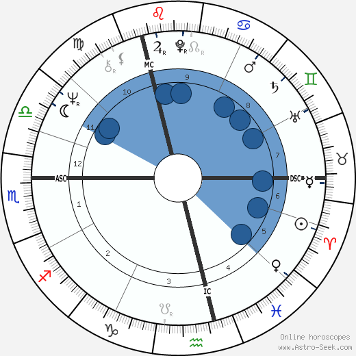 Gerhard Schröder horoscope, astrology, sign, zodiac, date of birth, instagram