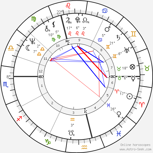 Gerhard Schröder birth chart, biography, wikipedia 2019, 2020