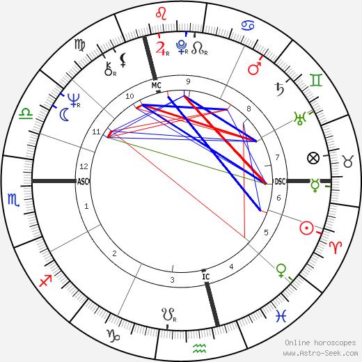 Герхард Шрёдер Gerhard Schröder день рождения гороскоп, Gerhard Schröder Натальная карта онлайн