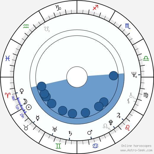 Irmeli Virtanen wikipedia, horoscope, astrology, instagram