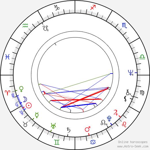 Irmeli Virtanen astro natal birth chart, Irmeli Virtanen horoscope, astrology