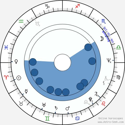 J. Douglas Dodd wikipedia, horoscope, astrology, instagram