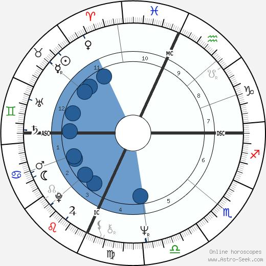 J. Robert Bedell wikipedia, horoscope, astrology, instagram