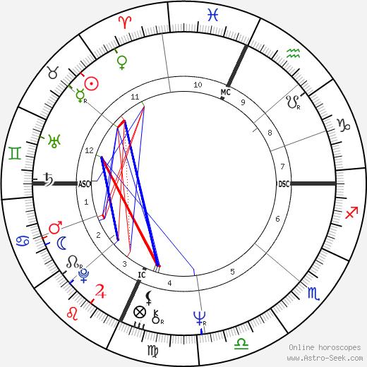 J. Robert Bedell день рождения гороскоп, J. Robert Bedell Натальная карта онлайн