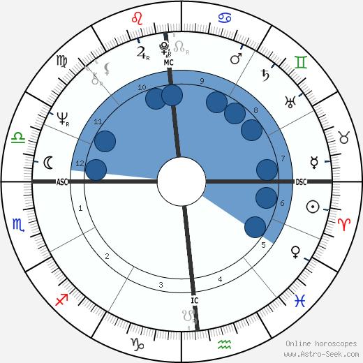 Jane Labys wikipedia, horoscope, astrology, instagram