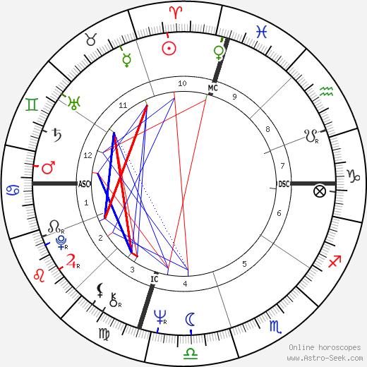 Jean Benguigui tema natale, oroscopo, Jean Benguigui oroscopi gratuiti, astrologia