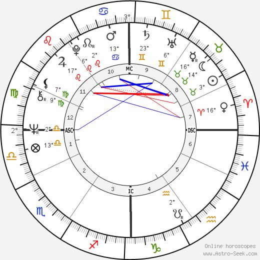 Jean-François Stévenin birth chart, biography, wikipedia 2020, 2021