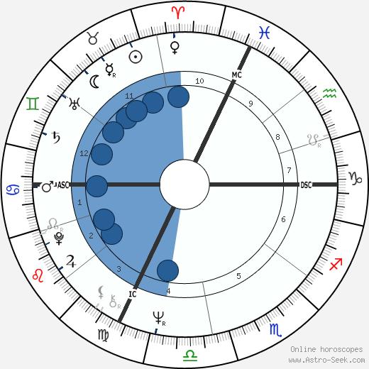 Jean-Paul Denanot wikipedia, horoscope, astrology, instagram
