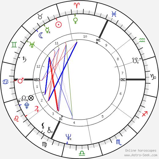 Jean-Paul Denanot tema natale, oroscopo, Jean-Paul Denanot oroscopi gratuiti, astrologia