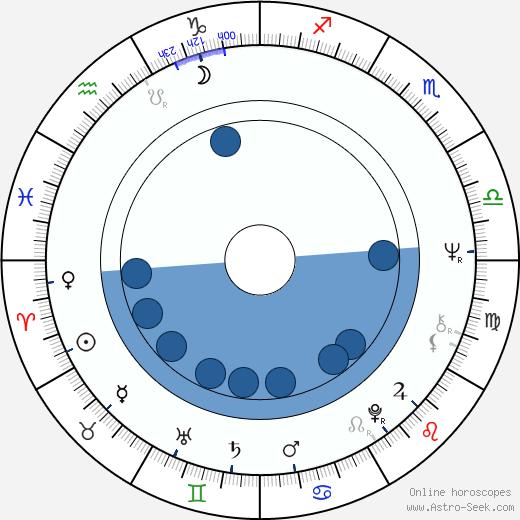 Jerzy Kalina wikipedia, horoscope, astrology, instagram