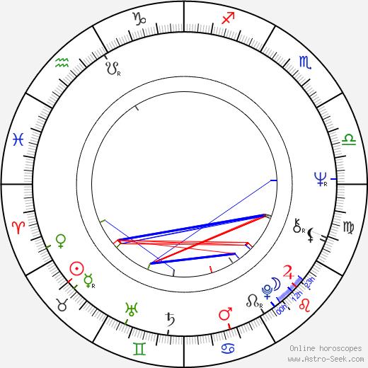 Jill Clayburgh astro natal birth chart, Jill Clayburgh horoscope, astrology