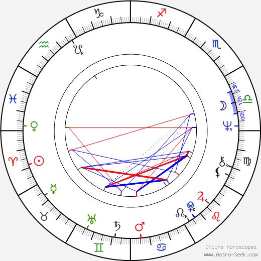 Jiří Datel Novotný astro natal birth chart, Jiří Datel Novotný horoscope, astrology