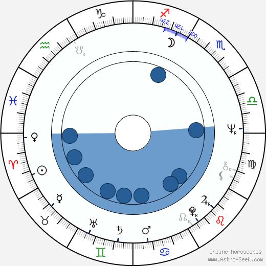 John Kay wikipedia, horoscope, astrology, instagram