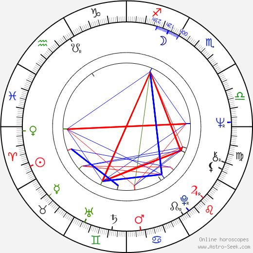 John Kay birth chart, John Kay astro natal horoscope, astrology