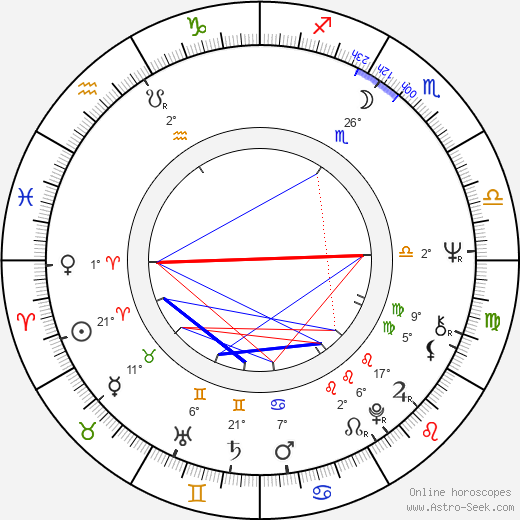 John Milius birth chart, biography, wikipedia 2019, 2020