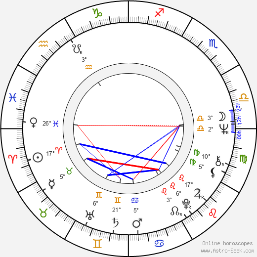 Josef Charvát birth chart, biography, wikipedia 2019, 2020