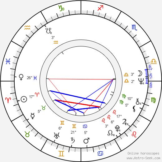 Josef Charvát birth chart, biography, wikipedia 2020, 2021