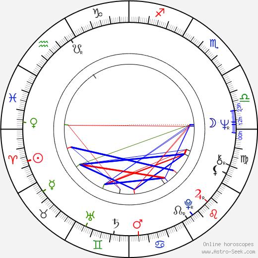 Josef Charvát birth chart, Josef Charvát astro natal horoscope, astrology