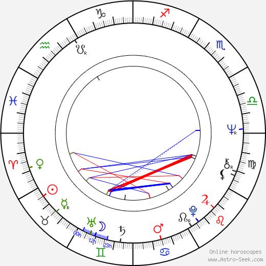 Juraj Lihosit birth chart, Juraj Lihosit astro natal horoscope, astrology
