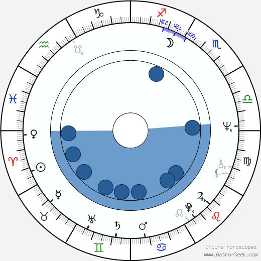 Karel Kryl wikipedia, horoscope, astrology, instagram