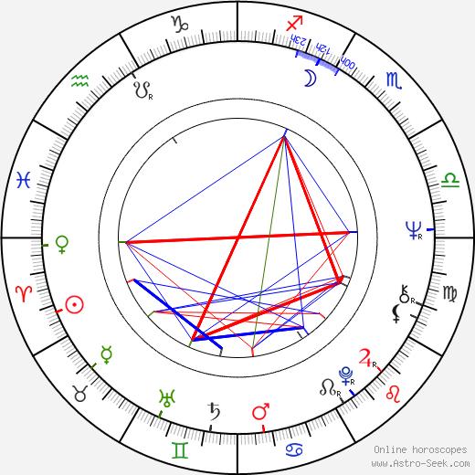 Karel Kryl birth chart, Karel Kryl astro natal horoscope, astrology