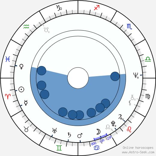 Mehmet Emin Karamehmet wikipedia, horoscope, astrology, instagram