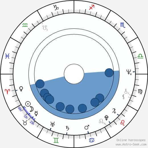 Michael Habeck wikipedia, horoscope, astrology, instagram