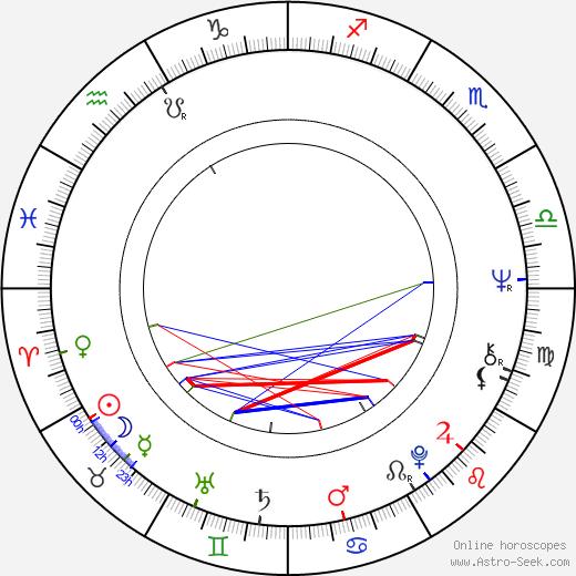 Michael Habeck birth chart, Michael Habeck astro natal horoscope, astrology