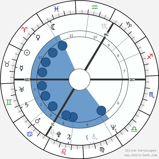 Michael Mendl wikipedia, horoscope, astrology, instagram