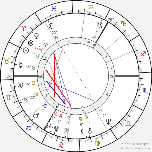 Michael Mendl birth chart, biography, wikipedia 2019, 2020