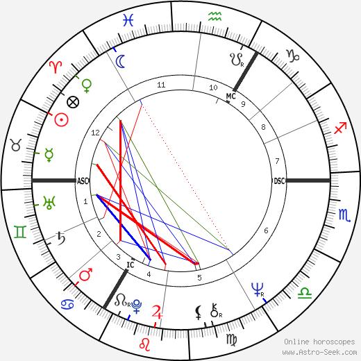 Michael Mendl astro natal birth chart, Michael Mendl horoscope, astrology