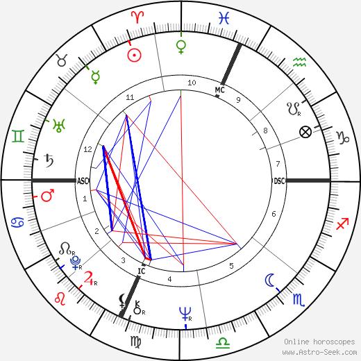 Michael Savino tema natale, oroscopo, Michael Savino oroscopi gratuiti, astrologia